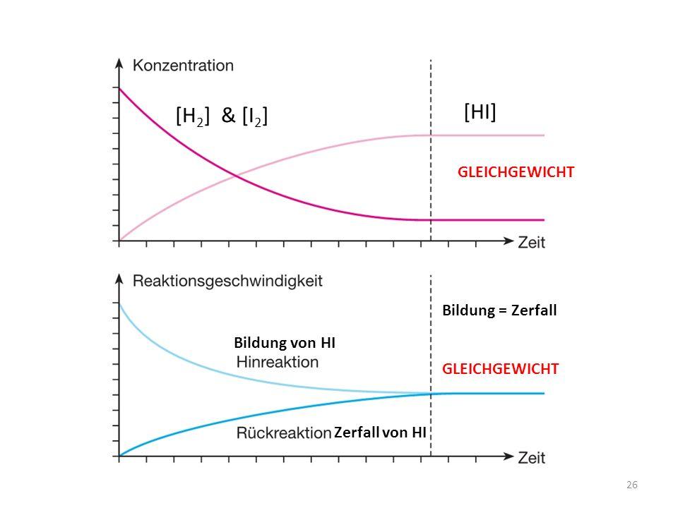 [HI] [H2] & [I2] GLEICHGEWICHT Bildung = Zerfall Bildung von HI